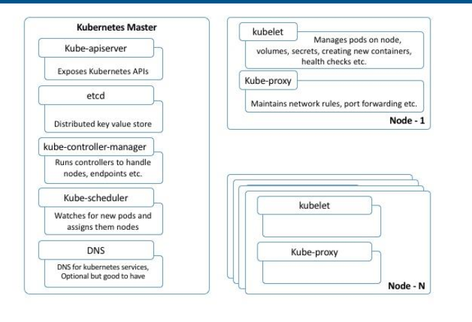 kubernetes — Omid Raha MyStack 0 1 documentation
